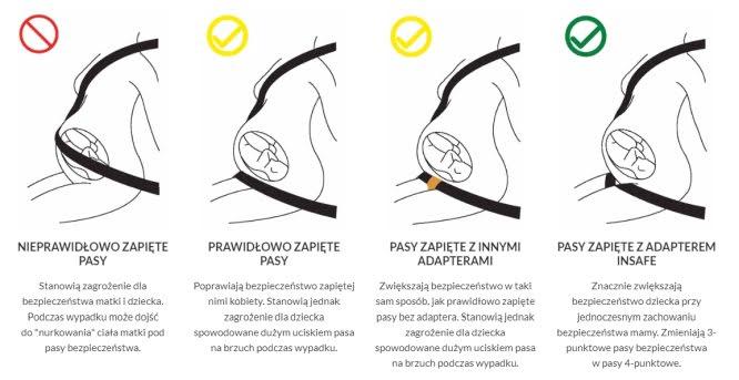 Insafe adaptery dla kobiet w ciąży
